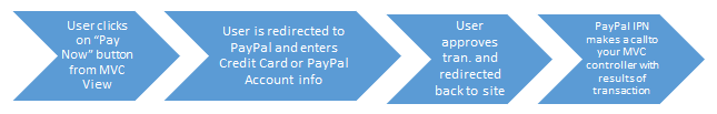 paypal_payment_process